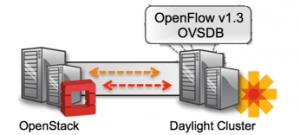 Overlay-OpenDaylight-OVSDB-OpenFlow