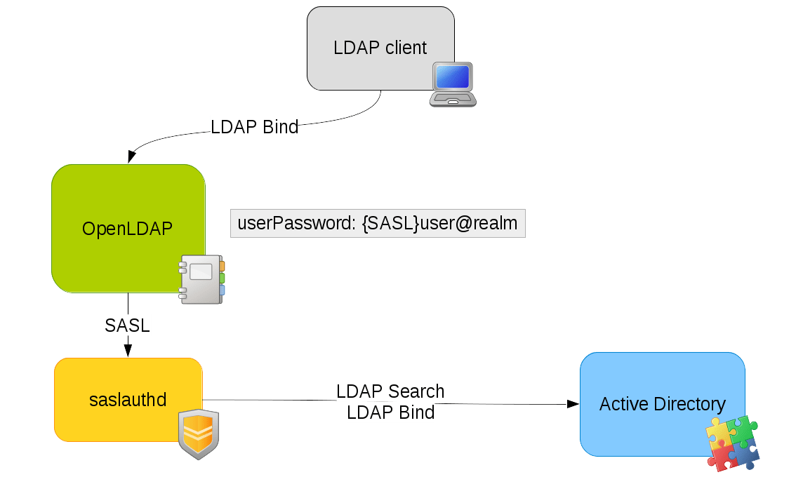 Pass-through OpenLDAP Authentication (Using SASL) to Active
