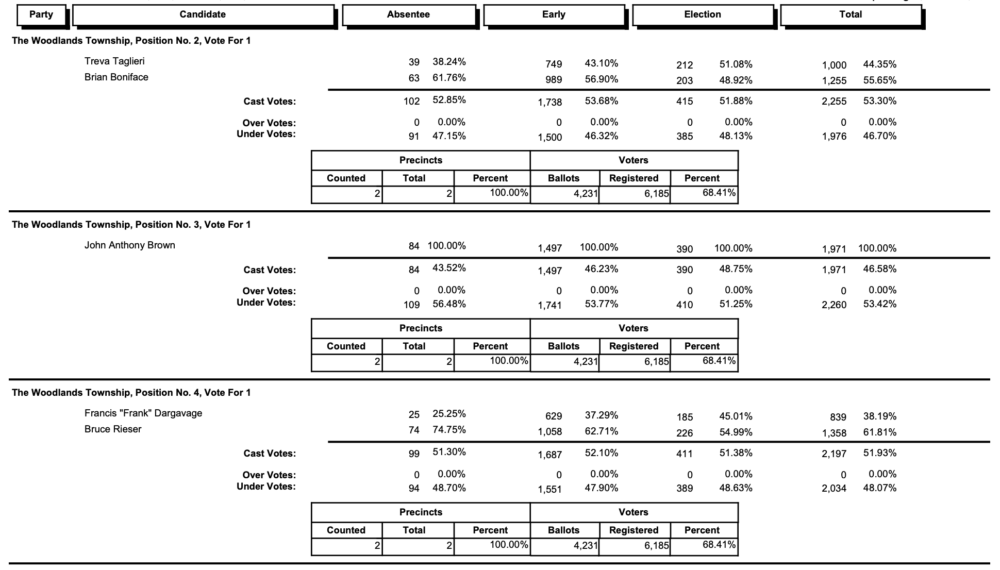 Unofficial Election Results for The Woodlands Township