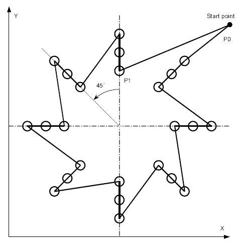Fanuc G72.1 G72.2 Figure Copy Program Example (Bolt Hole
