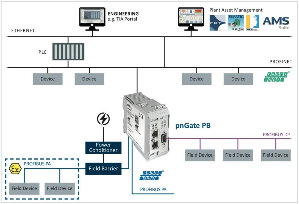 medium resolution of pn pa gateway