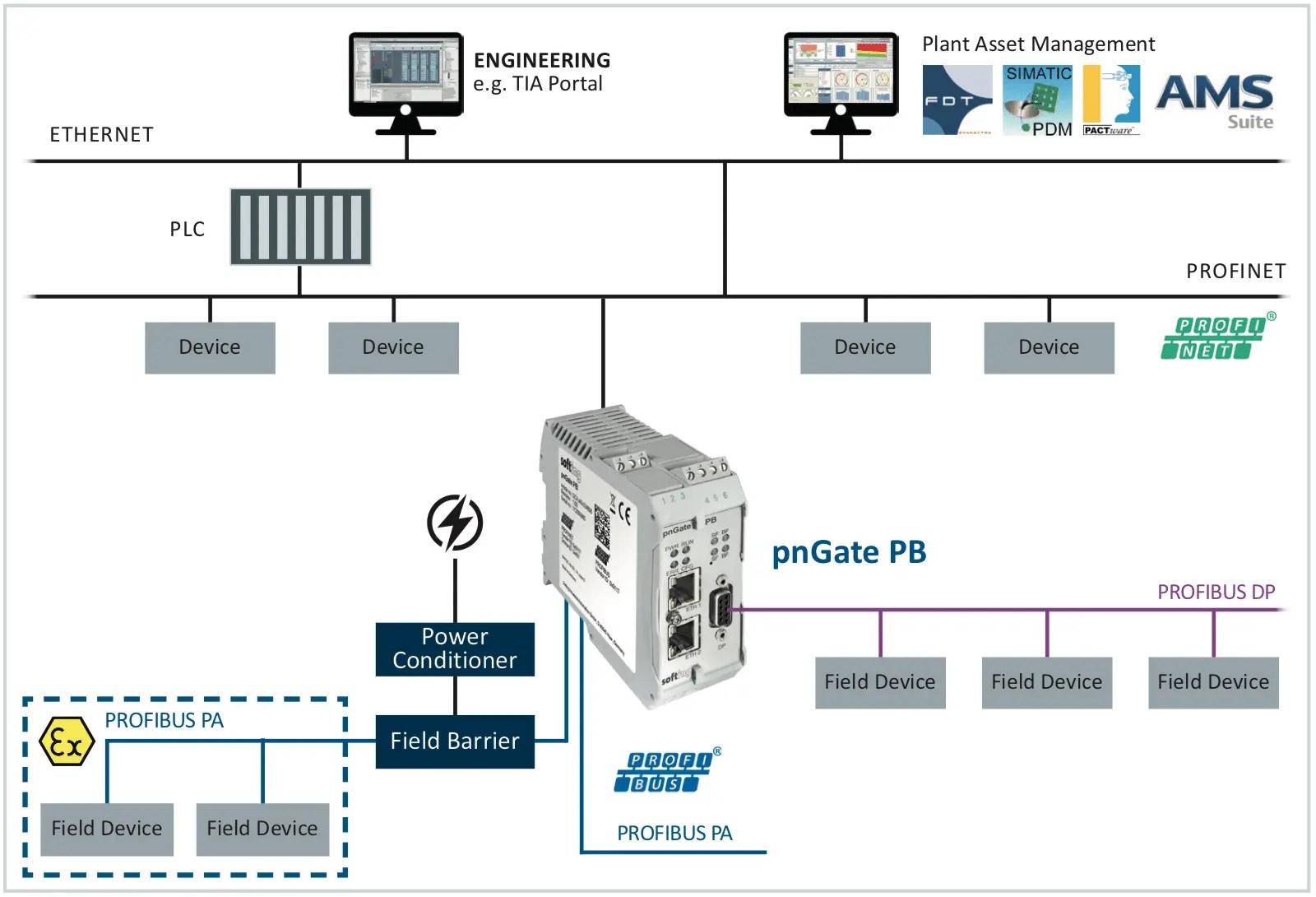 hight resolution of pn pa gateway