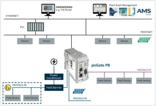 small resolution of pn pa gateway