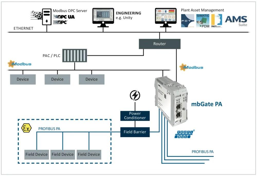 medium resolution of profinet profibus gateway