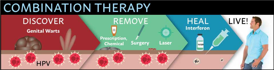 Combination Therapy Infographic