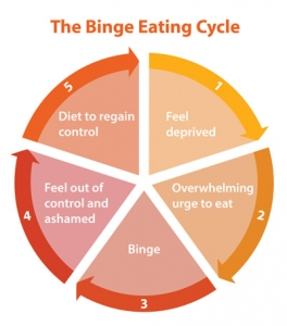Image result for binge eating disorder