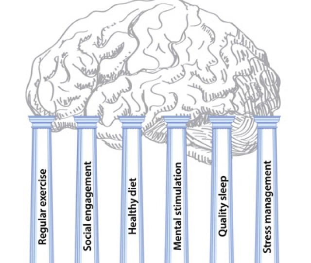 Alzheimers Is A Complex Disease With Multiple Risk Factors Some Like Your Age And Genetics Are Outside Your Control However There Are Six Pillars For