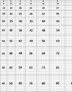 Extract from scaled to product multiplication chart also teacher   favorite charts tables rh helpingwithmath