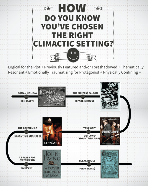 How Do You Know You've Chosen the Right Climactic Setting? Infographic