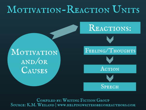 Motivation Reaction Units