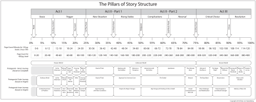 Pillars of Story Structure V2