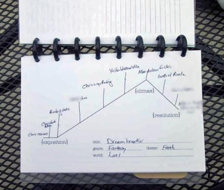 WriteMind Planner Dramatic Arc