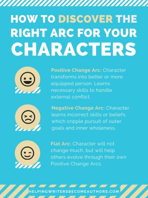 How to Discover the Right Arc for Your Characters
