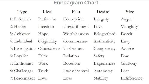 Enneagram Chart for Writers