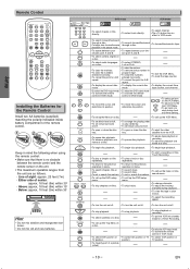 Ge Universal Remote Code For My Magnavox Mwd2206