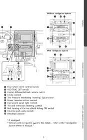 2011 Toyota Land Cruiser Research