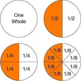 equivalent fractions help with