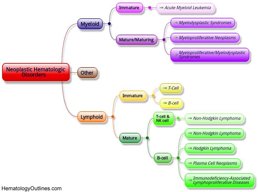 Hematologic Neoplasms; Hematologic Malignancies ...