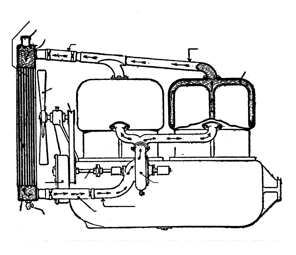 medium resolution of once engine power increased a pump was employed to move the water through the system