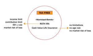 Save Money - Tax-Free