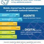World Insurance Report 2014 roept op tot digitale volwassenheid om winstgevend en efficient te blijven verzekeren