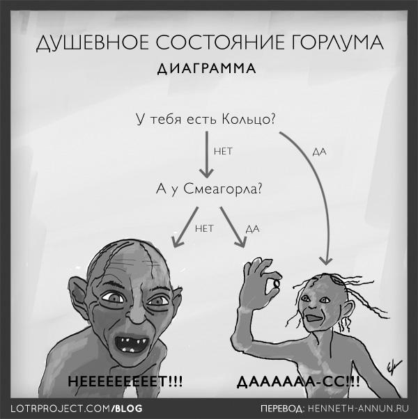 gollumstateofmind1 ru LOTRProject: Переводы картинок