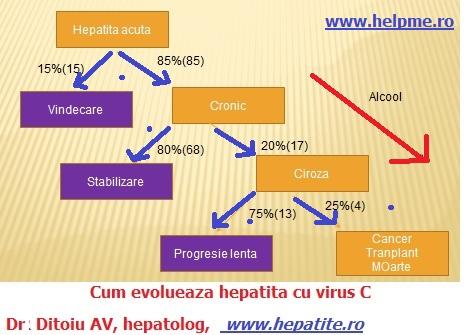hepatita-c-evolueaza