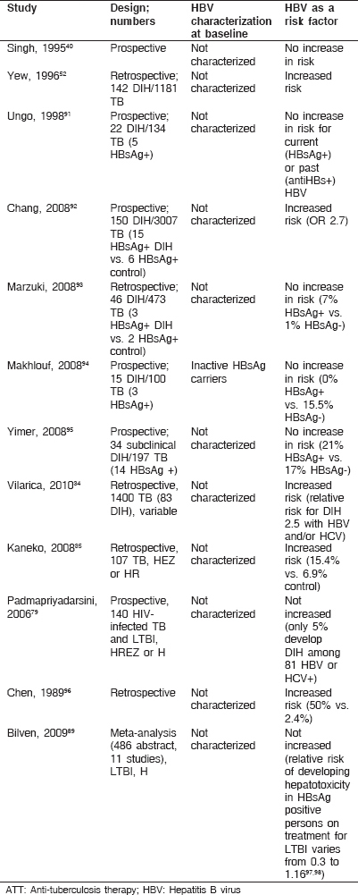 Antituberculosis therapy in patients with hepatitis B