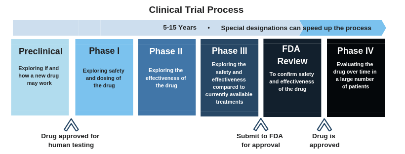 Phase 3 Clinical Trials Opening for Hepatitis Delta ...