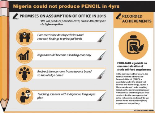 Pencil production