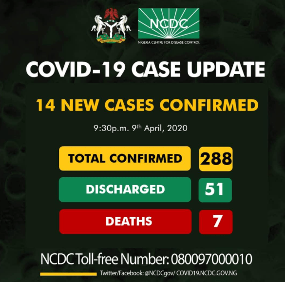 NCDC Confirms 14 new COVID-19 cases, Total now 288