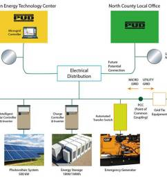 experimental micro electrical grid to be built in arlington heraldnet com [ 1302 x 868 Pixel ]