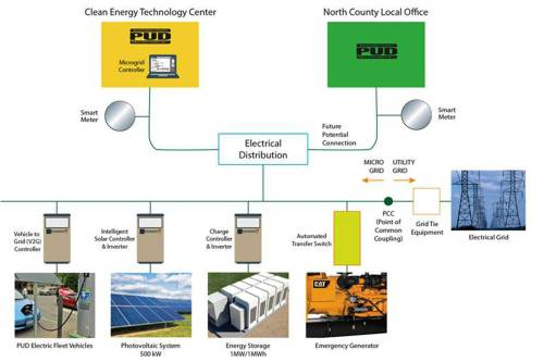 small resolution of experimental micro electrical grid to be built in arlington heraldnet com