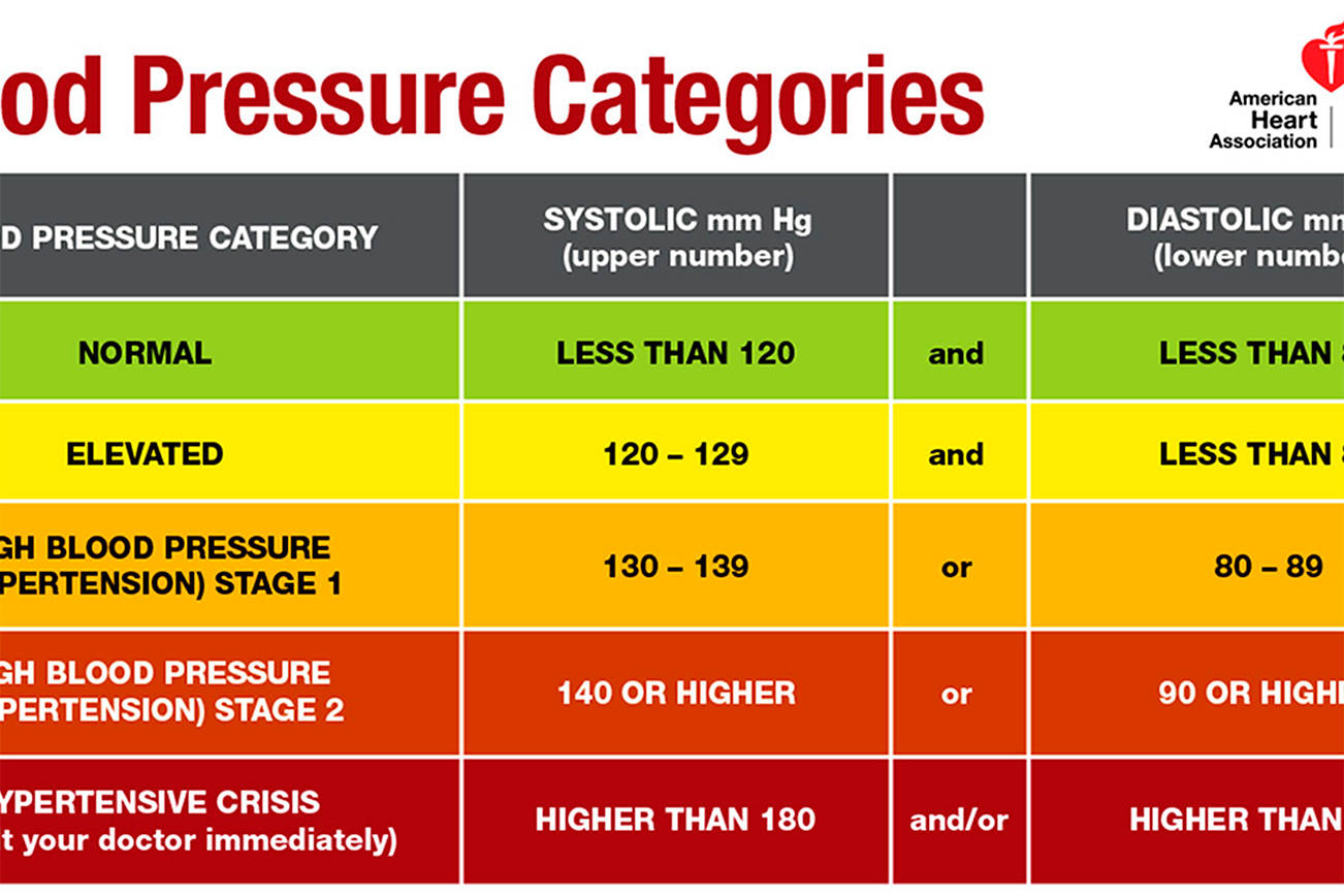 What you don't know about high blood pressure can kill you ...