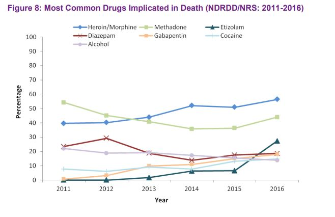 HeraldScotland:   Antidepressants found in more drug death post-mortems than methadone, amid record fatal overdoses in Scotland 7914624