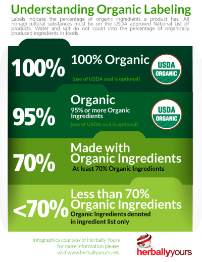 Organic dietary supplement manufacturing | Herbally Yours Inc