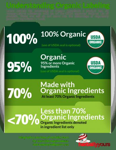organic_Infographic1