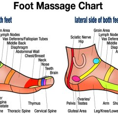 Reflexology Foot Diagram Reflex Zones Radio Wiring 2001 Chevy Silverado Free Downloadable Massage Chart For Self Healing – Herbalshop