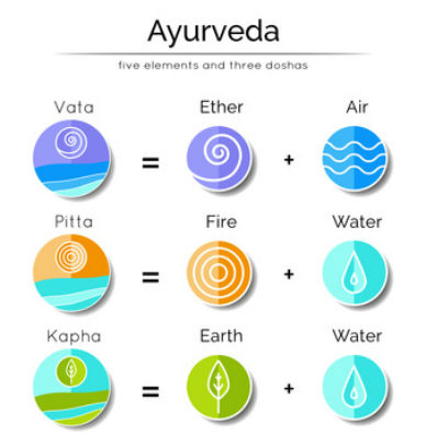 What is Ayurveda? - HERBS-FOR-HEALTH.COM