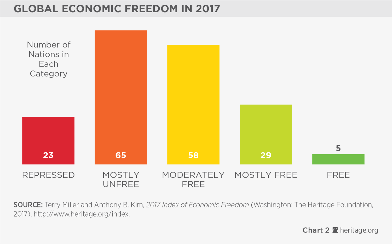 The Growth Impact Of Economic Freedom