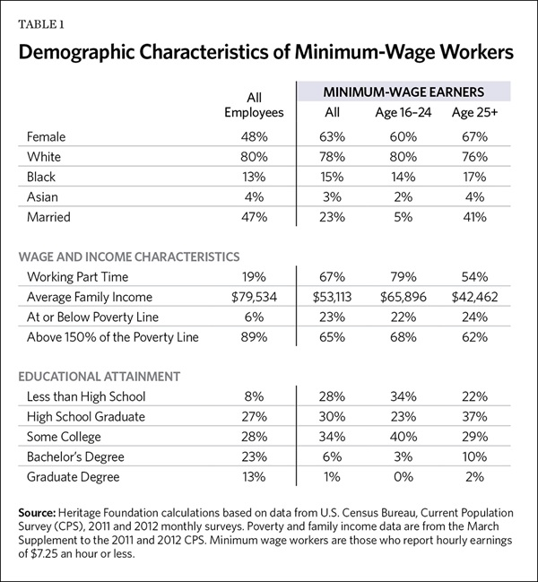 What Is Minimum Wage Its History And Effects On The Economy The