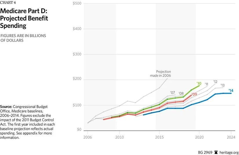 Understanding the CBO's Changes in Medicare Spending