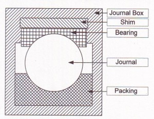 Journal Boxes and their inspection