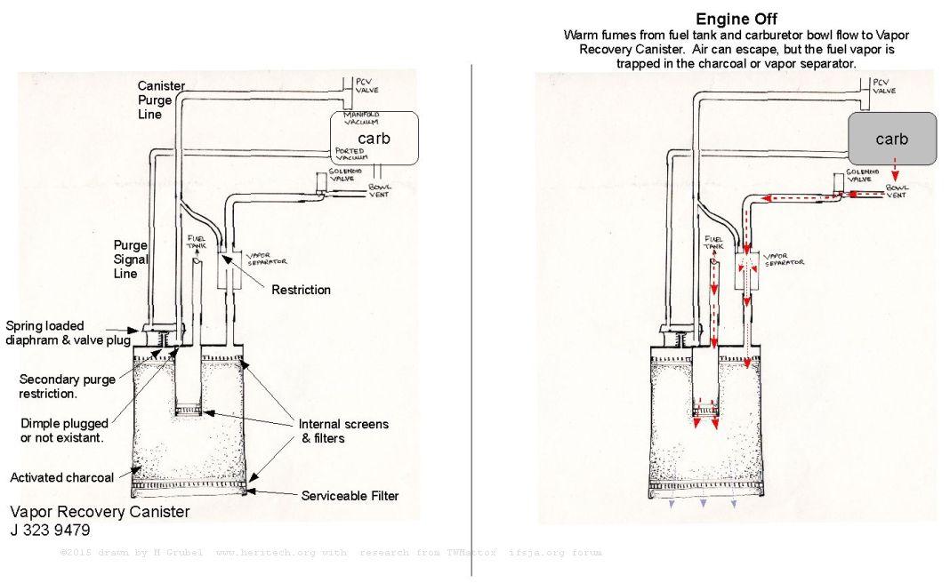 85 Grand Wagoneer: Carburetor Vent Solenoid Rebuild