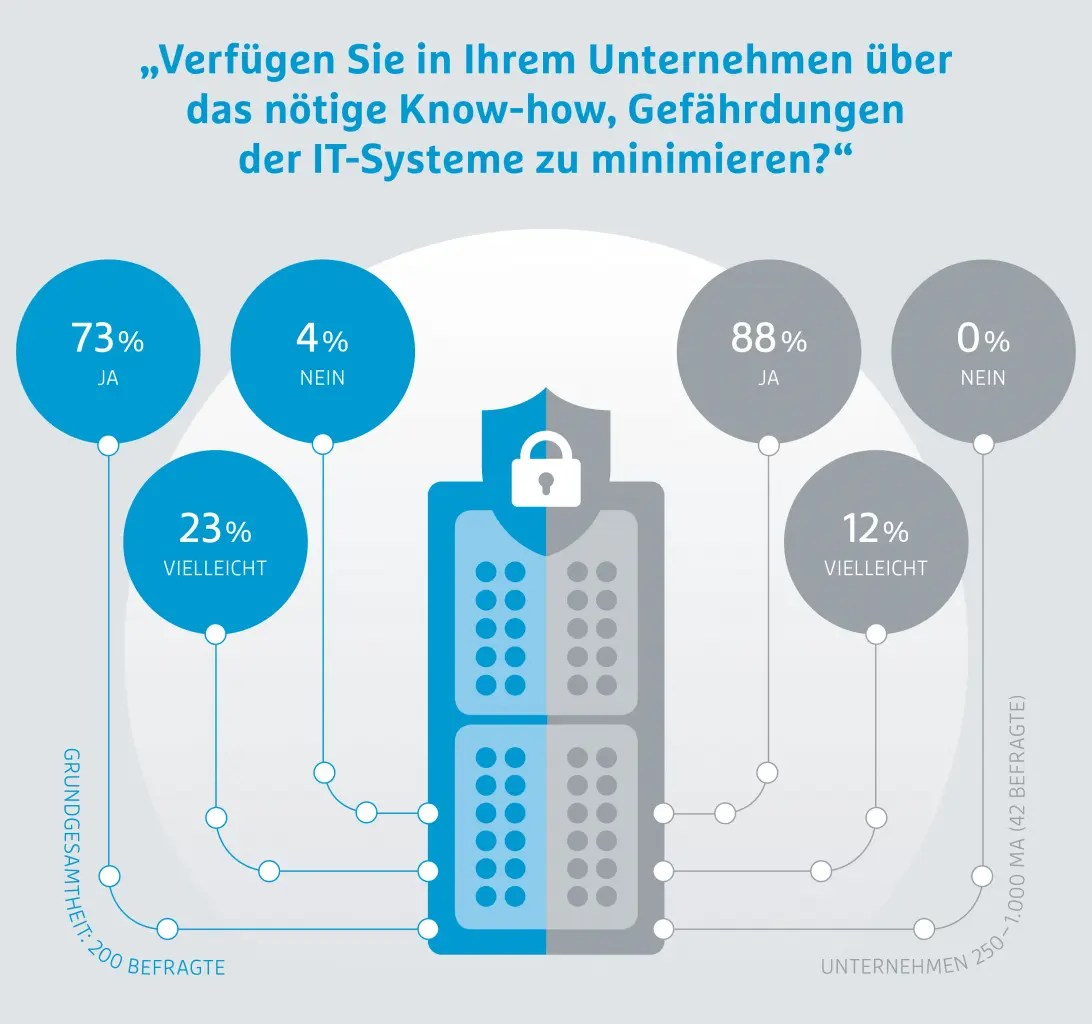 7. Hermes Barometer IT- und Datensicherheit in der Supply Chain Copyright Hermes Germany