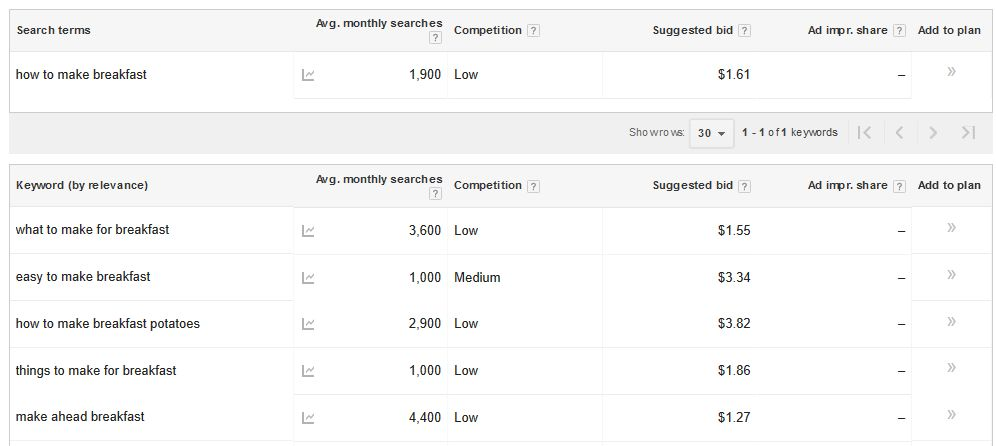 How to Increase Profits from Adsense