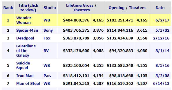 39 wonder woman 39 just passed 39 spider man 39 to become the highest grossing superhero origin movie of - Spider man 2 box office mojo ...