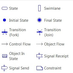Visio Activity Diagram Double Light Switch Wiring Australia And Notations In 2010