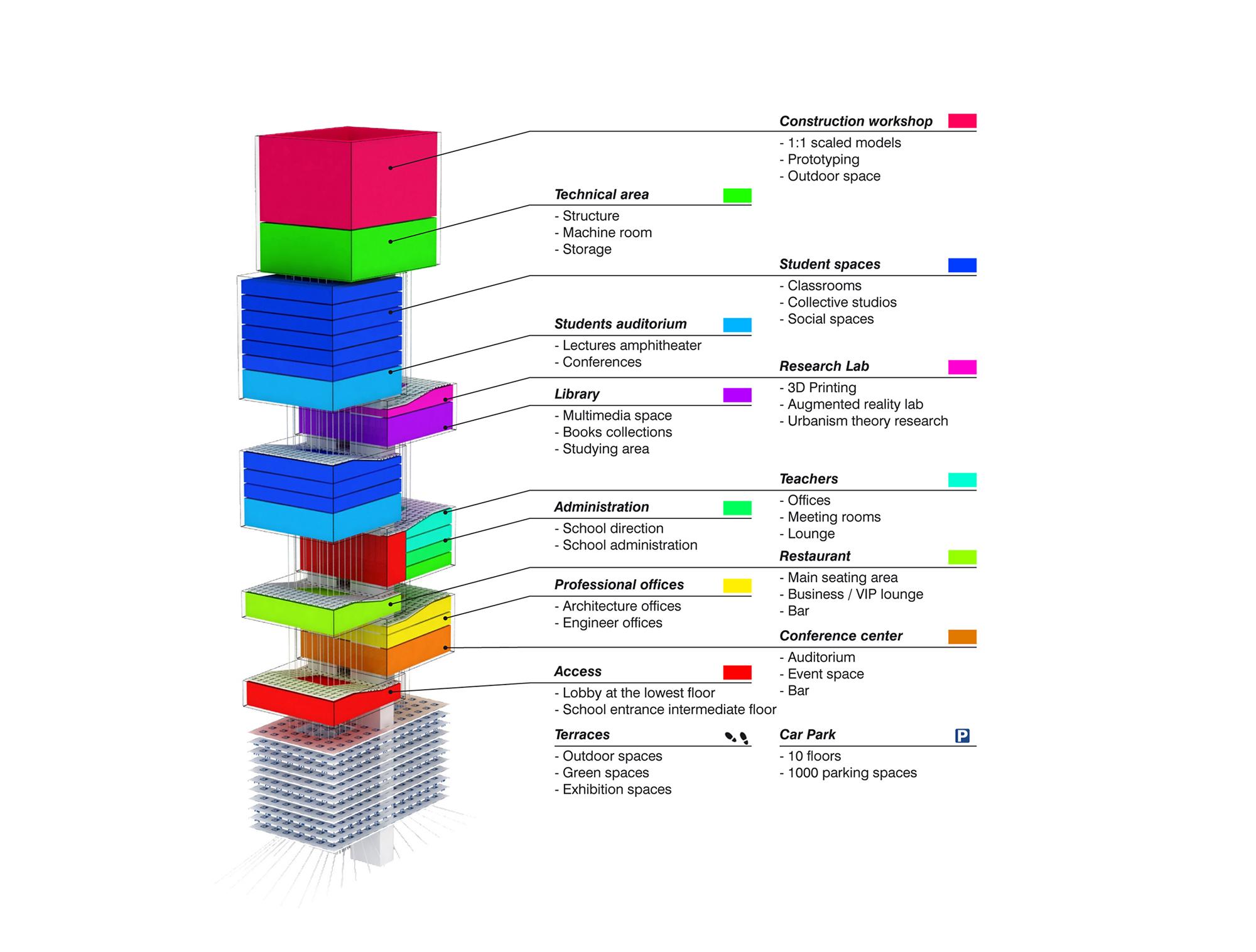 architectural program diagram and 2 spinal cord nerves the shift architecture school tower hkz mena design