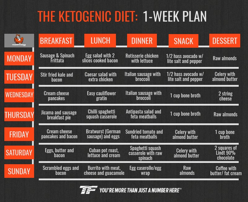 Keto Diet Meal Plan For Beginners To Lose Weight Fast